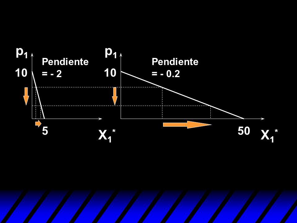 550 10 p1p1 p1p1 X1*X1* X1*X1* Pendiente = - 2 Pendiente = - 0.2
