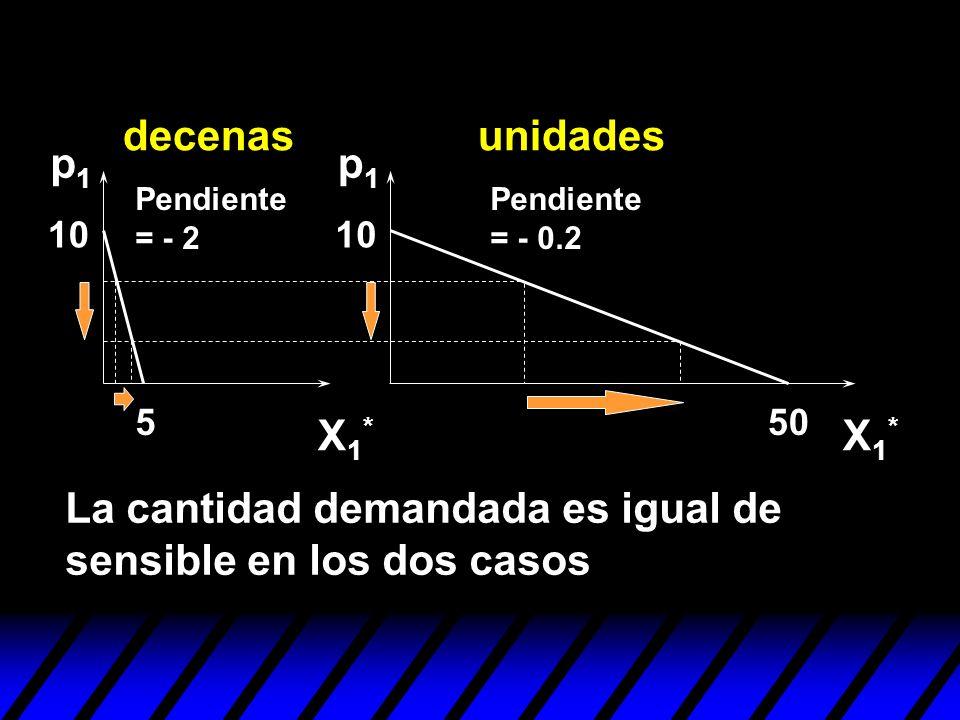 550 10 p1p1 p1p1 X1*X1* X1*X1* La cantidad demandada es igual de sensible en los dos casos decenasunidades Pendiente = - 2 Pendiente = - 0.2