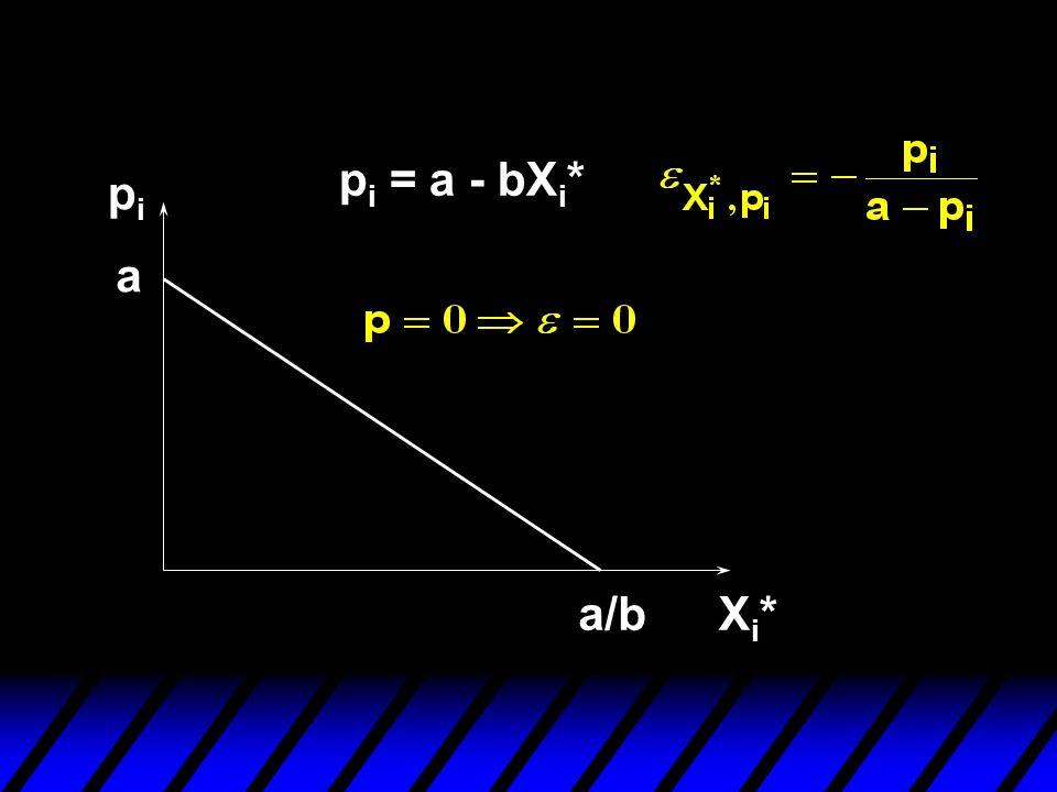 pipi Xi*Xi* p i = a - bX i * a a/b