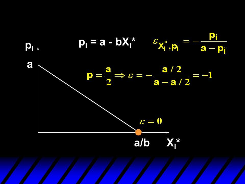 pipi Xi*Xi* a p i = a - bX i * a/b