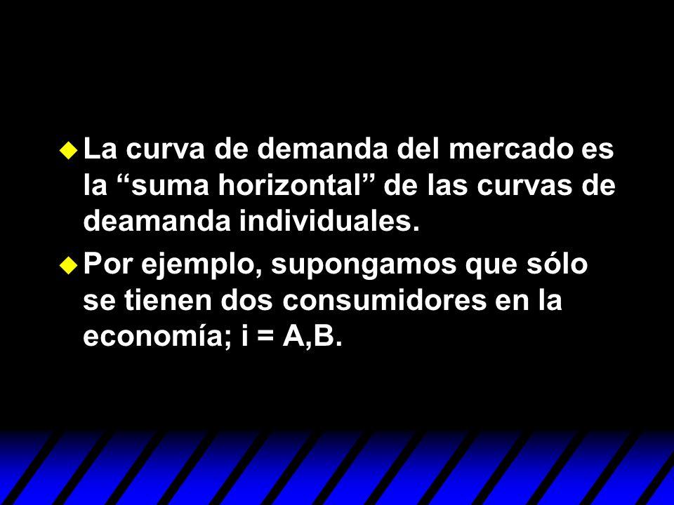 La curva de demanda del mercado es la suma horizontal de las curvas de deamanda individuales. Por ejemplo, supongamos que sólo se tienen dos consumido