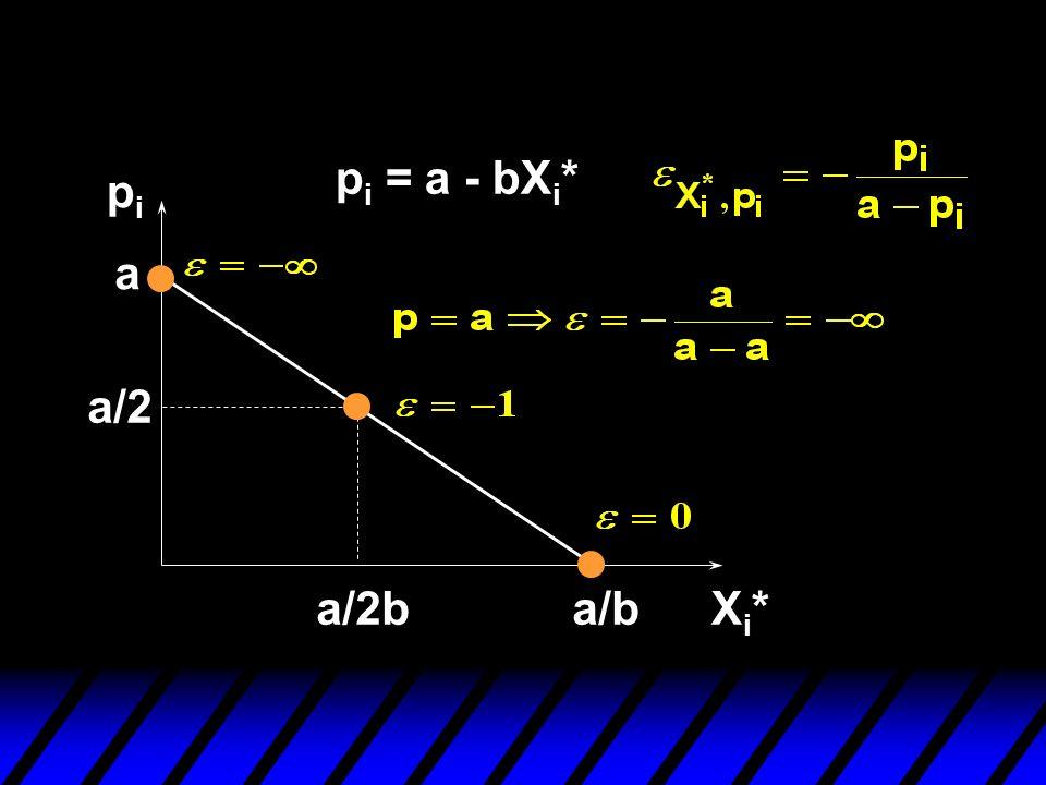 pipi Xi*Xi* a p i = a - bX i * a/b a/2 a/2b