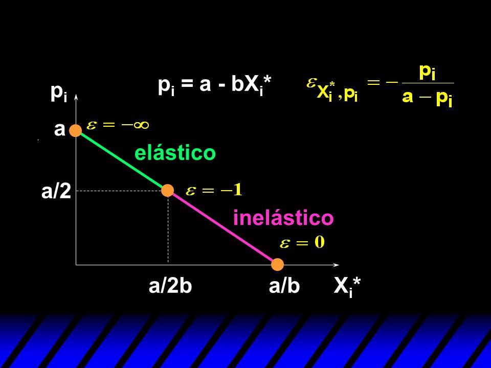 pipi Xi*Xi* a p i = a - bX i * a/b a/2 a/2b elástico inelástico