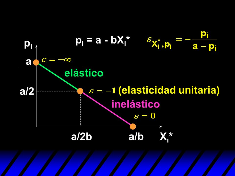 pipi Xi*Xi* a p i = a - bX i * a/b a/2 a/2b (elasticidad unitaria) elástico inelástico