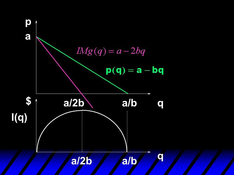 a a/b p qa/2b q $ a/ba/2b I(q)