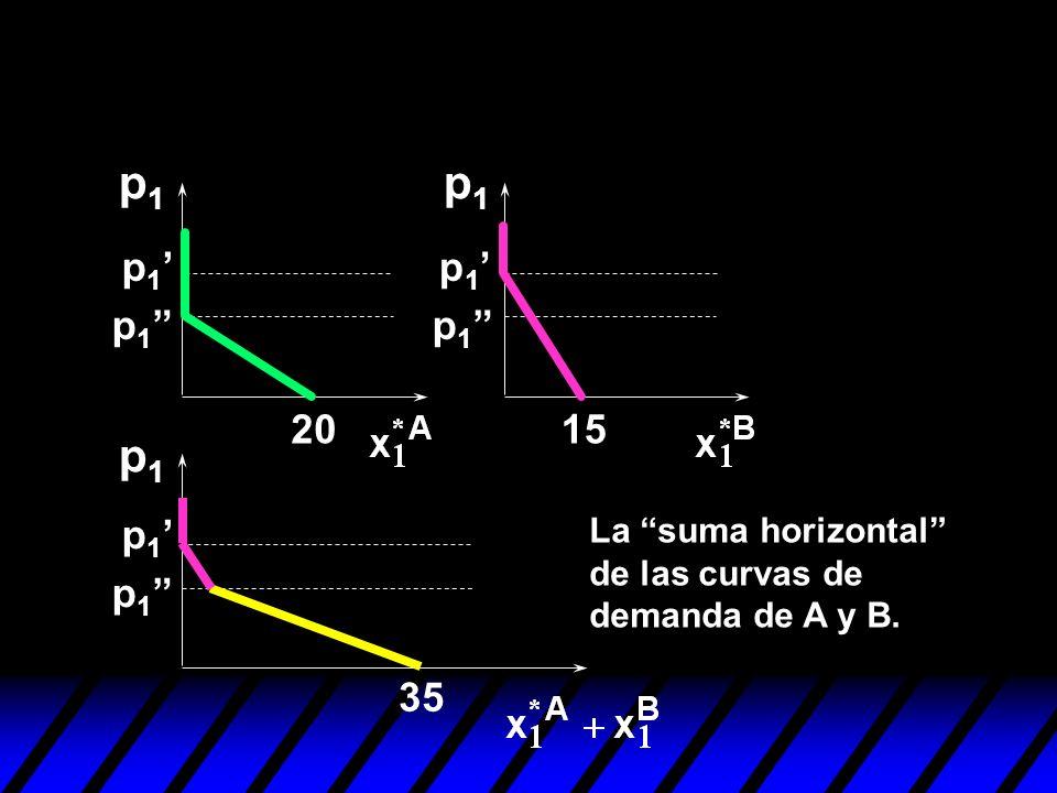 p1p1 p1p1 p1p1 2015 35 p 1 La suma horizontal de las curvas de demanda de A y B.