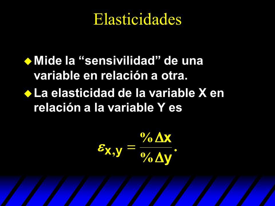 Elasticidades Mide la sensivilidad de una variable en relación a otra. La elasticidad de la variable X en relación a la variable Y es