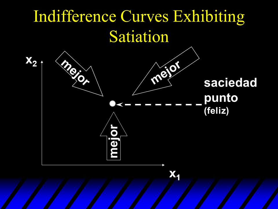 Indifference Curves Exhibiting Satiation x2x2x2x2 x1x1x1x1 mejor mejor mejor saciedad punto (feliz)