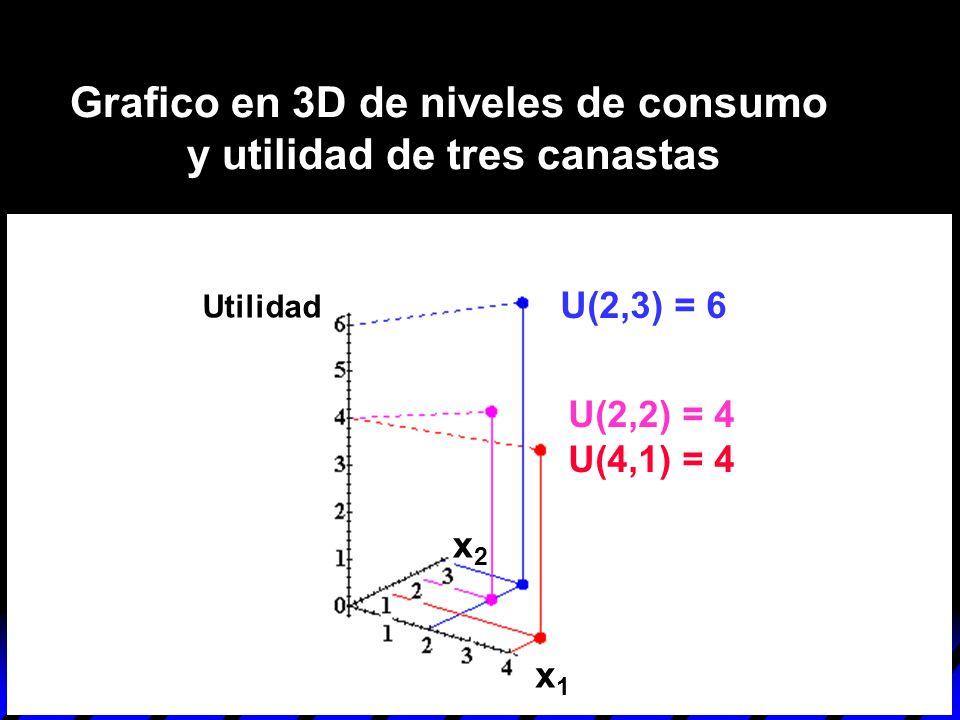 U(2,3) = 6 U(2,2) = 4 U(4,1) = 4 Grafico en 3D de niveles de consumo y utilidad de tres canastas x1x1 x2x2 Utilidad