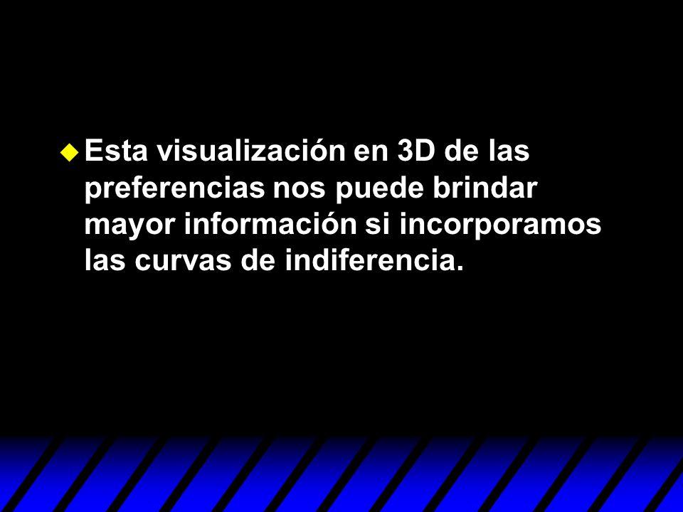 u Esta visualización en 3D de las preferencias nos puede brindar mayor información si incorporamos las curvas de indiferencia.