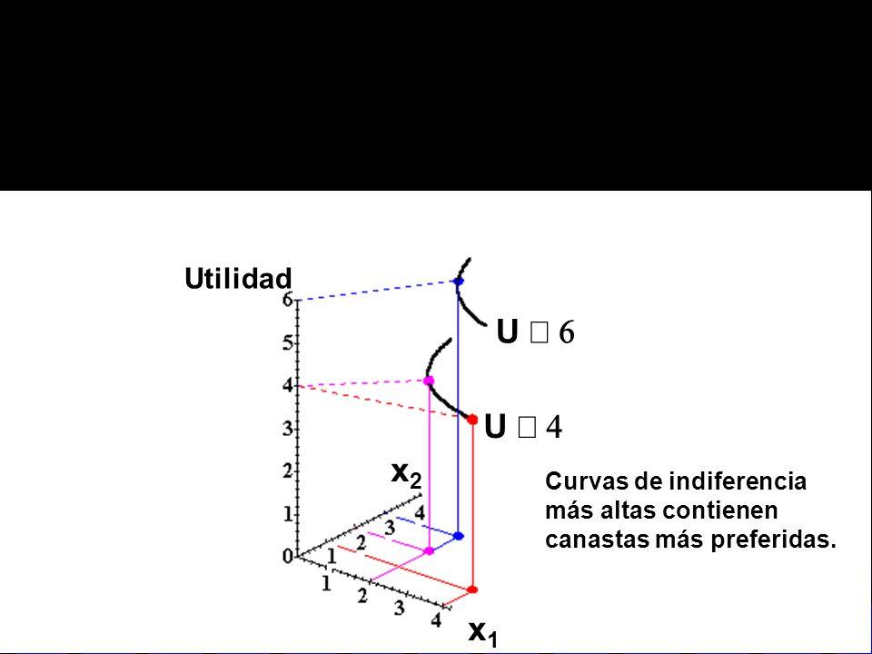 U U Curvas de indiferencia más altas contienen canastas más preferidas. Utilidad x2x2 x1x1