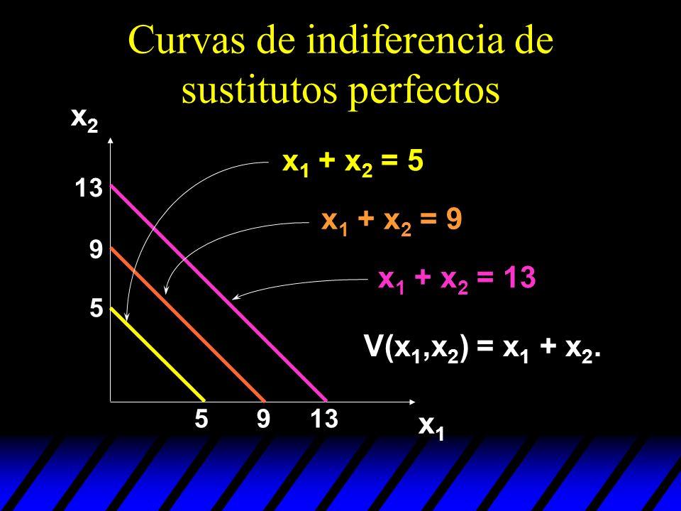 Curvas de indiferencia de sustitutos perfectos 5 5 9 9 13 x1x1 x2x2 x 1 + x 2 = 5 x 1 + x 2 = 9 x 1 + x 2 = 13 V(x 1,x 2 ) = x 1 + x 2.
