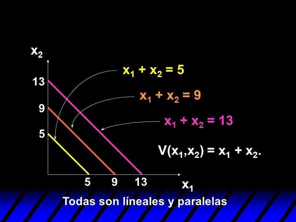 5 5 9 9 13 x1x1 x2x2 x 1 + x 2 = 5 x 1 + x 2 = 9 x 1 + x 2 = 13 Todas son líneales y paralelas V(x 1,x 2 ) = x 1 + x 2.