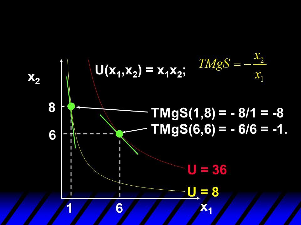 TMgS(1,8) = - 8/1 = -8 TMgS(6,6) = - 6/6 = -1. x1x1 x2x2 8 6 16 U = 8 U = 36 U(x 1,x 2 ) = x 1 x 2 ;