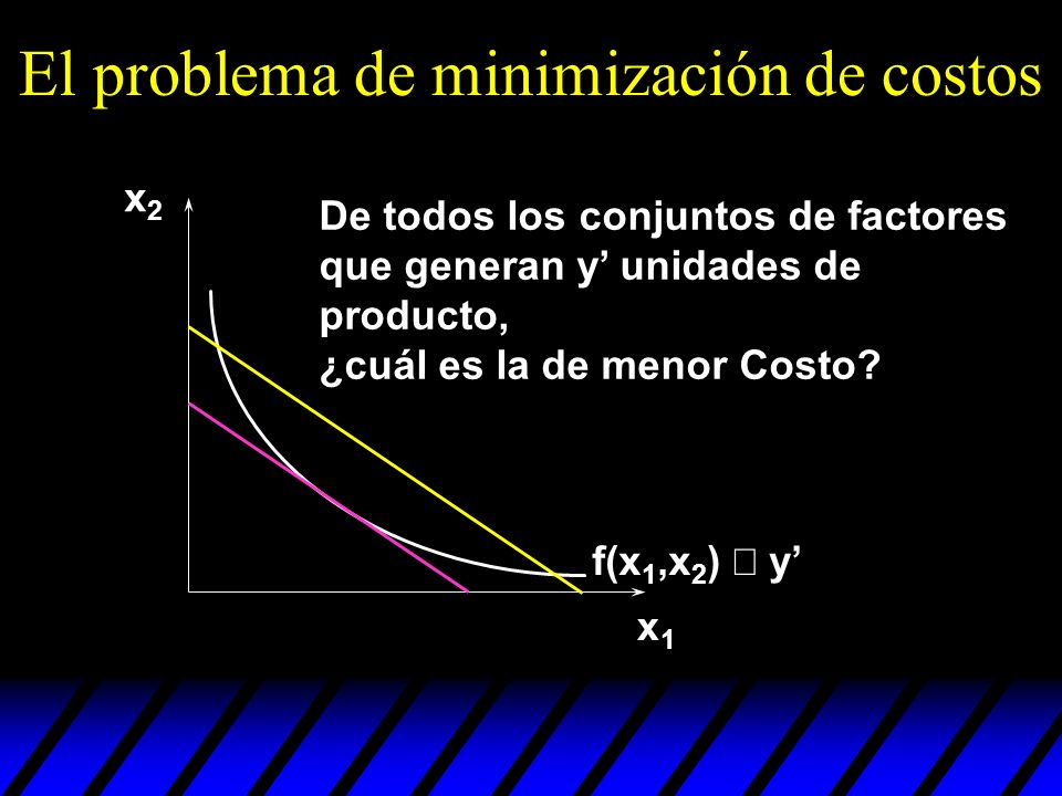El problema de minimización de costos x1x1 x2x2 f(x 1,x 2 ) y De todos los conjuntos de factores que generan y unidades de producto, ¿cuál es la de me