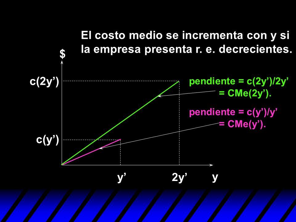 y $ y 2y c(y) c(2y) pendiente = c(2y)/2y = CMe(2y). pendiente = c(y)/y = CMe(y). El costo medio se incrementa con y si la empresa presenta r. e. decre
