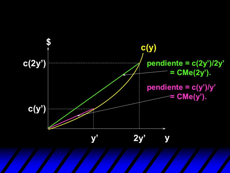 y $ c(y) y 2y c(y) c(2y) pendiente = c(2y)/2y = CMe(2y). pendiente = c(y)/y = CMe(y).