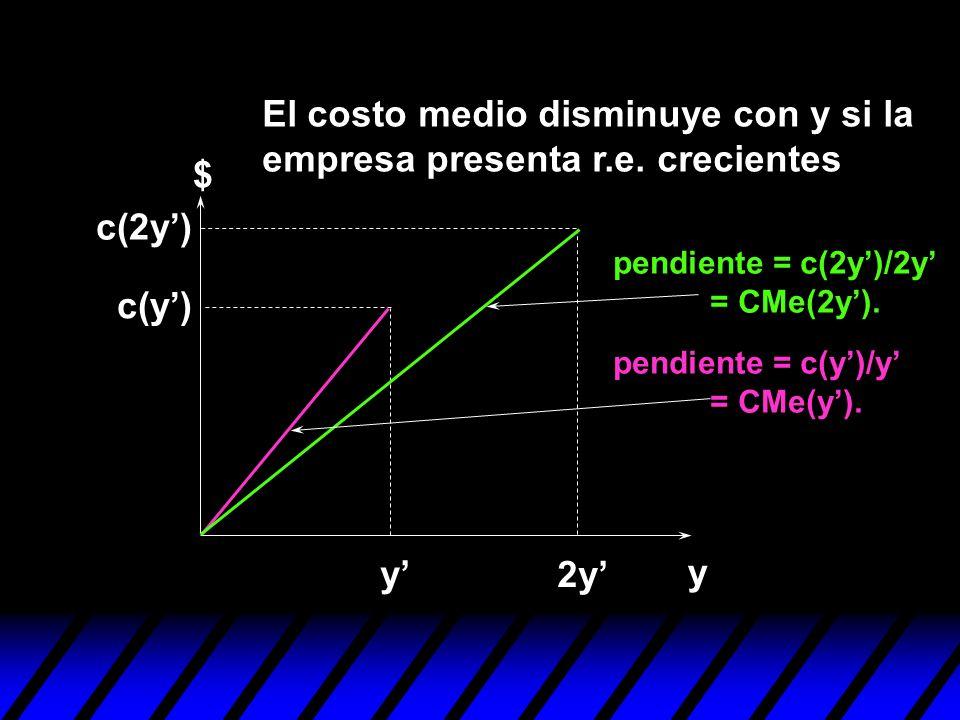 y $ y 2y c(y) c(2y) El costo medio disminuye con y si la empresa presenta r.e. crecientes pendiente = c(2y)/2y = CMe(2y). pendiente = c(y)/y = CMe(y).