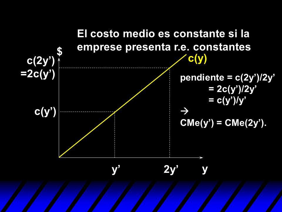 y $ c(y) y 2y c(y) c(2y) =2c(y) pendiente = c(2y)/2y = 2c(y)/2y = c(y)/y CMe(y) = CMe(2y). El costo medio es constante si la emprese presenta r.e. con
