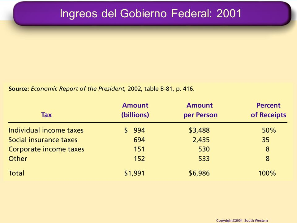 Ingreos del Gobierno Federal: 2001 Copyright©2004 South-Western