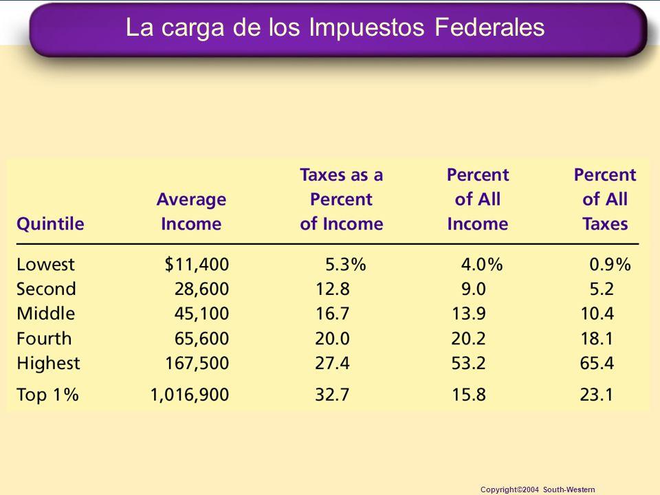 La carga de los Impuestos Federales Copyright©2004 South-Western