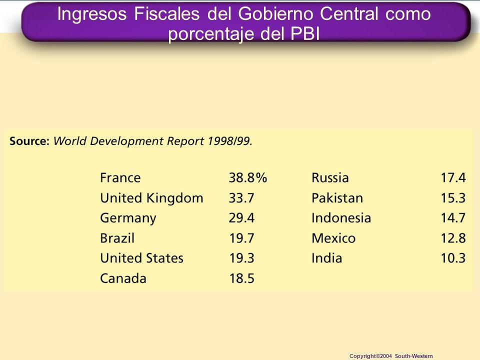 Ingresos Fiscales del Gobierno Central como porcentaje del PBI Copyright©2004 South-Western