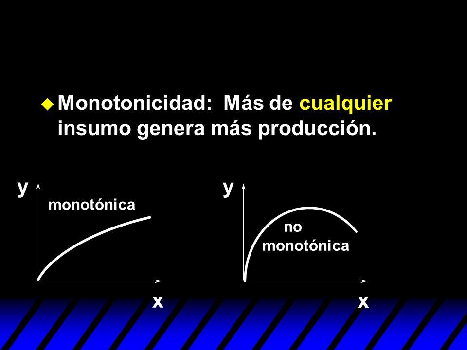 Monotonicidad: Más de cualquier insumo genera más producción. y x y x monotónica no monotónica