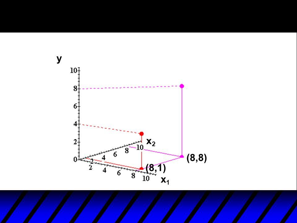 y x1x1 x2x2 (8,1) (8,8)