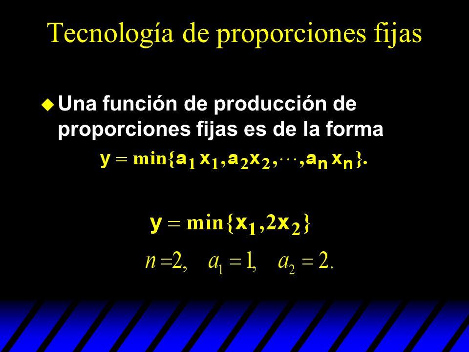 Tecnología de proporciones fijas Una función de producción de proporciones fijas es de la forma