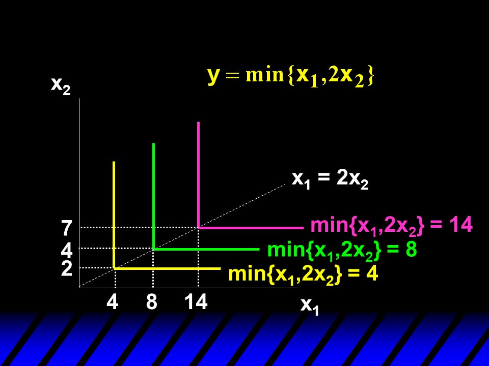 x2x2 x1x1 min{x 1,2x 2 } = 14 4814 2 4 7 min{x 1,2x 2 } = 8 min{x 1,2x 2 } = 4 x 1 = 2x 2