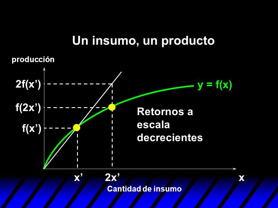 y = f(x) xx f(x) 2x f(2x) 2f(x) Retornos a escala decrecientes Cantidad de insumo producción Un insumo, un producto