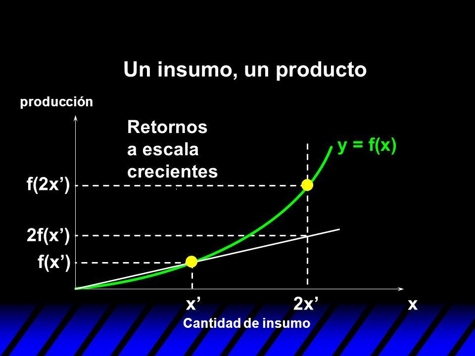 y = f(x) xx f(x) 2x f(2x) 2f(x) Retornos a escala crecientes Cantidad de insumo producción Un insumo, un producto