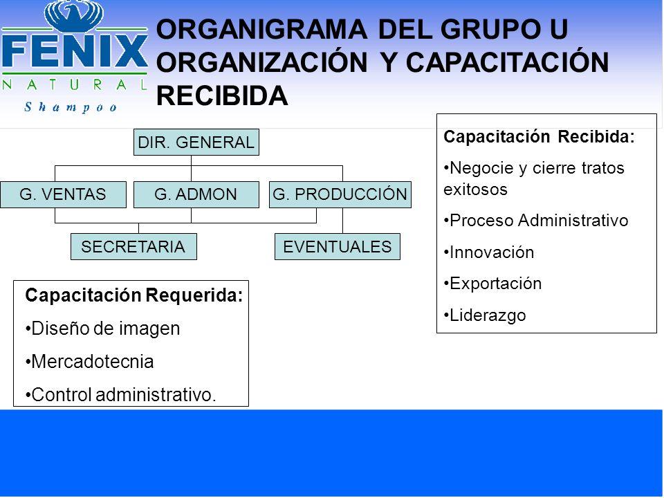 ORGANIGRAMA DEL GRUPO U ORGANIZACIÓN Y CAPACITACIÓN RECIBIDA DIR. GENERAL G. PRODUCCIÓNG. ADMONG. VENTAS EVENTUALESSECRETARIA Capacitación Recibida: N