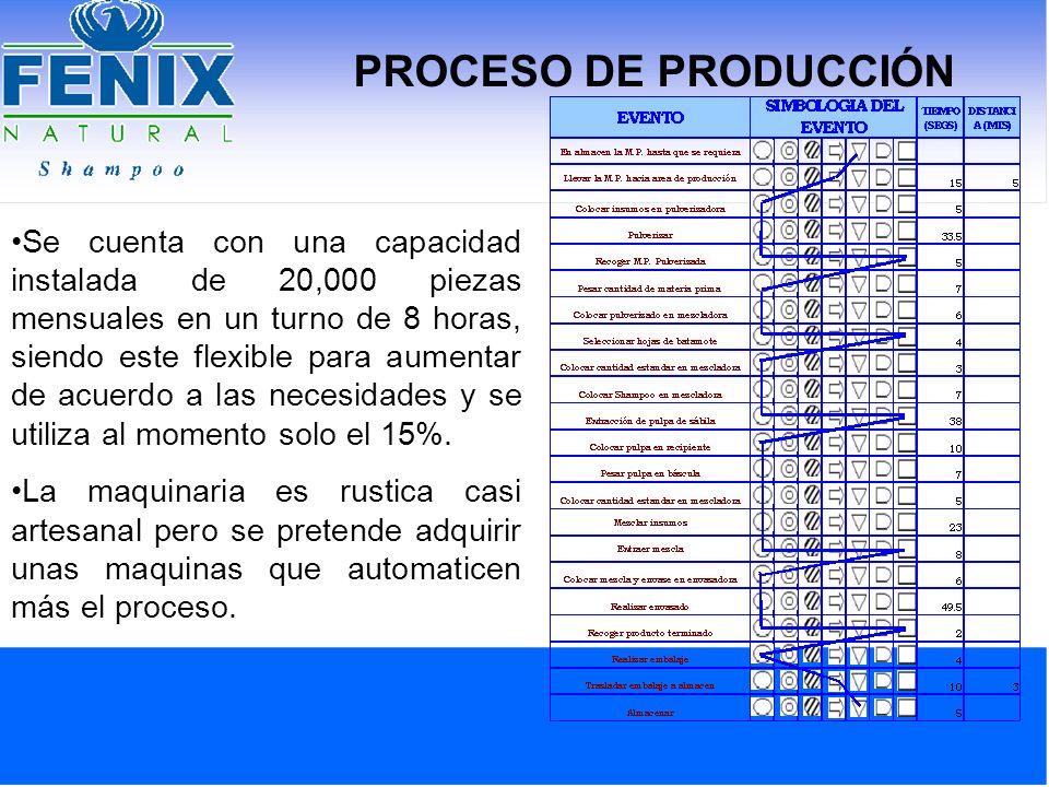 PROCESO DE PRODUCCIÓN Se cuenta con una capacidad instalada de 20,000 piezas mensuales en un turno de 8 horas, siendo este flexible para aumentar de a