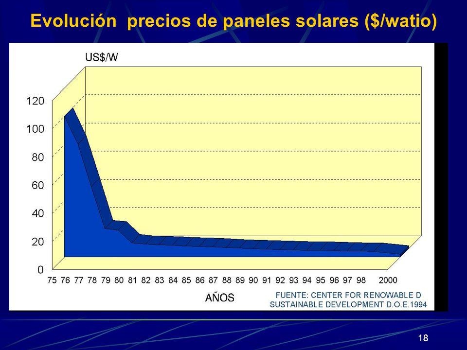 18 Evolución precios de paneles solares ($/watio)