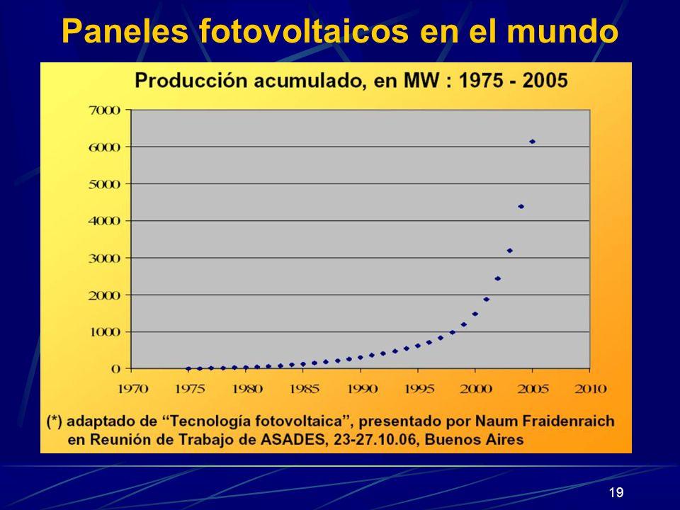 19 Paneles fotovoltaicos en el mundo