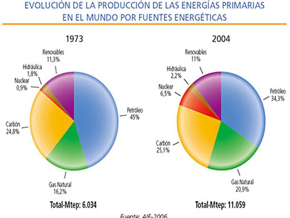3 Esquema de funcionamiento de una central nuclear Fuente: libro PAE, 1999