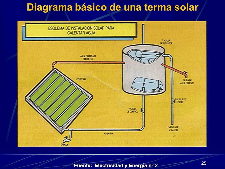 25 Diagrama básico de una terma solar Fuente: Electricidad y Energía nº 2