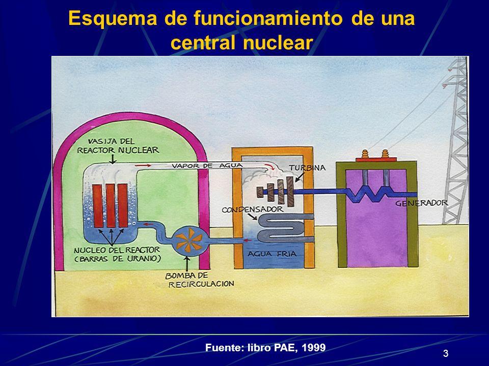 4 Fuente: Kernenergie Reacción en cadena de fisión del uranio, productora de calor que se aprovecha para producir electricidad