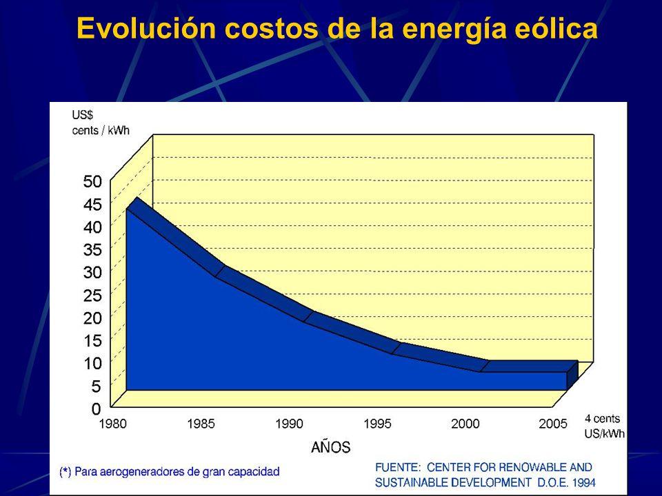 31 Evolución costos de la energía eólica