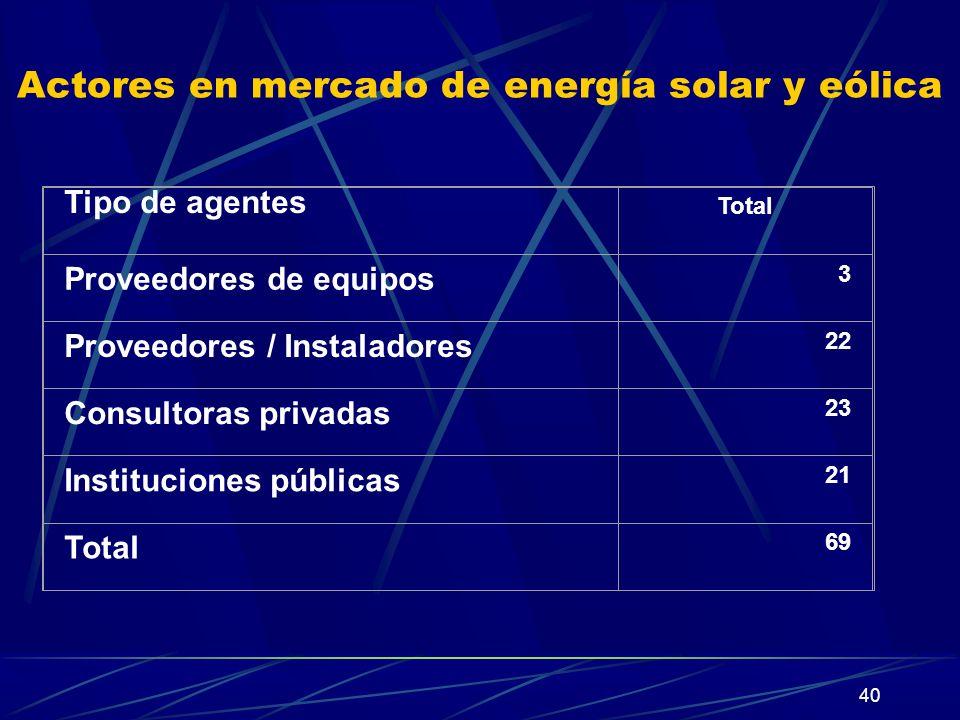 40 Actores en mercado de energía solar y eólica Tipo de agentes Total Proveedores de equipos 3 Proveedores / Instaladores 22 Consultoras privadas 23 I