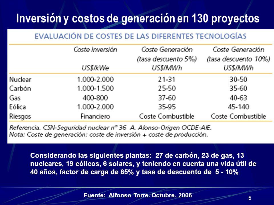 5 Inversión y costos de generación en 130 proyectos Considerando las siguientes plantas: 27 de carbón, 23 de gas, 13 nucleares, 19 eólicos, 6 solares,