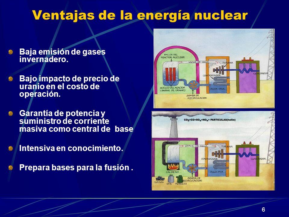 6 Ventajas de la energía nuclear Baja emisión de gases invernadero. Bajo impacto de precio de uranio en el costo de operación. Garantía de potencia y