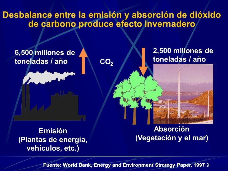 9 Desbalance entre la emisión y absorción de dióxido de carbono produce efecto invernadero Absorción (Vegetación y el mar) Emisión (Plantas de energía