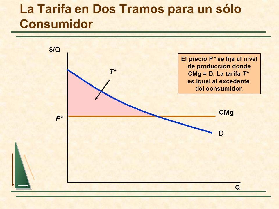 El precio P* se fija al nivel de producción donde CMg = D. La tarifa T* es igual al excedente del consumidor. T* La Tarifa en Dos Tramos para un sólo