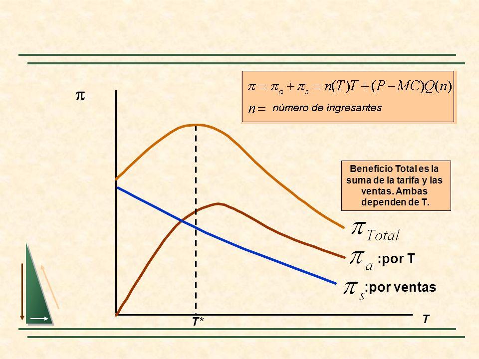 T :por T :por ventas T* Beneficio Total es la suma de la tarifa y las ventas. Ambas dependen de T.