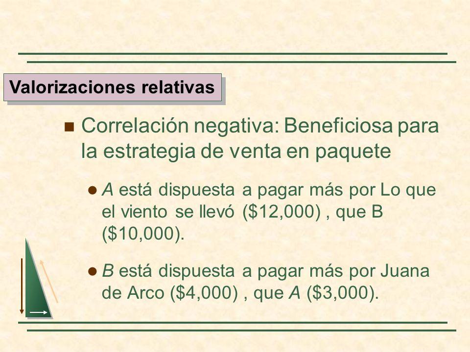 Correlación negativa: Beneficiosa para la estrategia de venta en paquete A está dispuesta a pagar más por Lo que el viento se llevó ($12,000), que B (