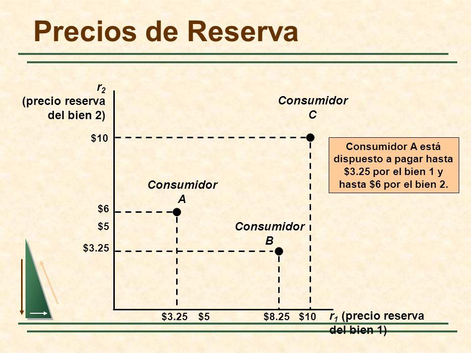 Precios de Reserva r 2 (precio reserva del bien 2) r 1 (precio reserva del bien 1) $5 $10 $5$10 $6 $3.25$8.25 $3.25 Consumidor A Consumidor C Consumid
