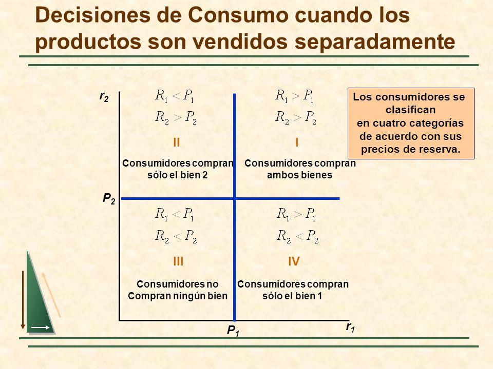 Decisiones de Consumo cuando los productos son vendidos separadamente r2r2 r1r1 P2P2 II Consumidores compran sólo el bien 2 P1P1 Los consumidores se c