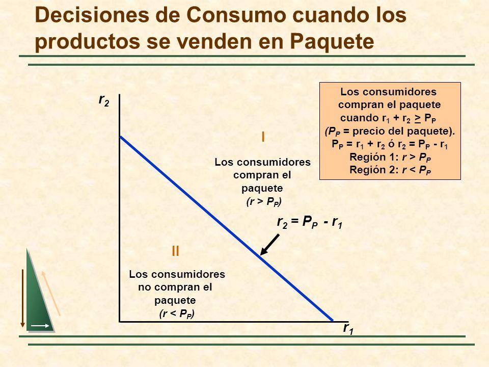Decisiones de Consumo cuando los productos se venden en Paquete r2r2 r1r1 Los consumidores compran el paquete cuando r 1 + r 2 > P P (P P = precio del
